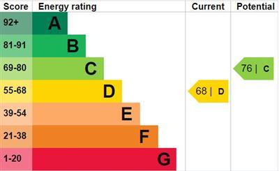 EPC Graph for Telegraph Mews, Goodmayes